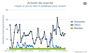 Graphique Activité du marché