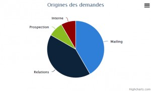 Graphique origine des demandes